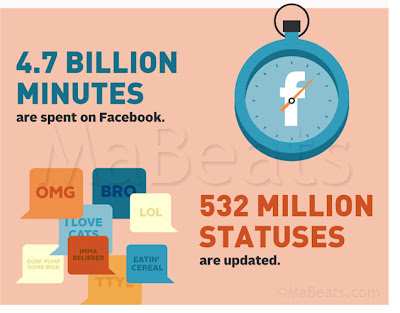 4.7 Billion Minutes spent on Facebook