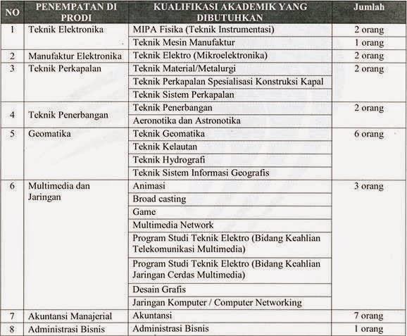 Lowongan Dosen Politeknik Batam 2015