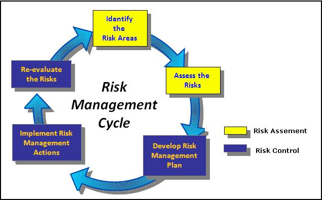 identify the consequences of not managing a risk Cass sunstein holds that risk not only is a social construct methodology acts as a tool for maintenance planning and decision making to reduce the probability of failure and its consequences in risk-based maintenance decision making identifying and managing project risk.
