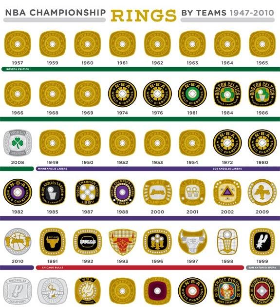 NBA Championship Rings by Teams 1947–2010   Basketball World