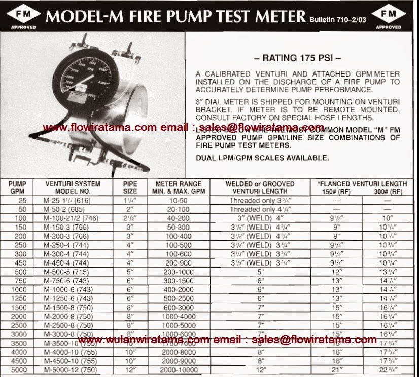 Fire Pump Sizes of Fire Pump Test Meters
