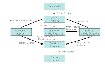 how to become a project manager canada