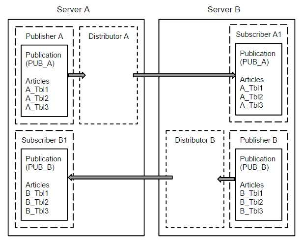 sql server replication case study