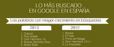Palabras con mayor incremento en búsquedas de Google en España