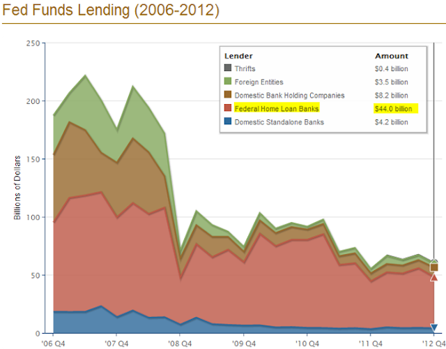 Fed+Funds+Lending.PNG