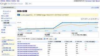 Google ウェブマスター ツール +1 統計情報