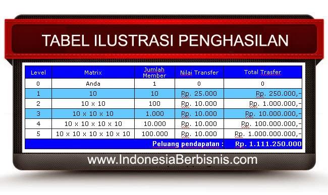 Cara Cepat Kaya Lewat Indonesia Berbisnis 100%