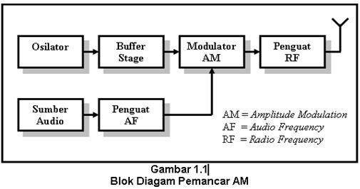 Blok diagram pemancar radio fm trusted wiring diagram pemancar am story of life rh reniefebri blogspot com blok diagram pemancar radio am dan fm fm mixer circuit diagrams ccuart Images