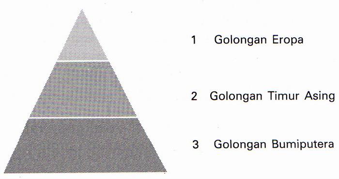 Stratifikasi pendidikan ngger harun c sistem stratifikasi sosial pada zaman jepang ccuart Gallery