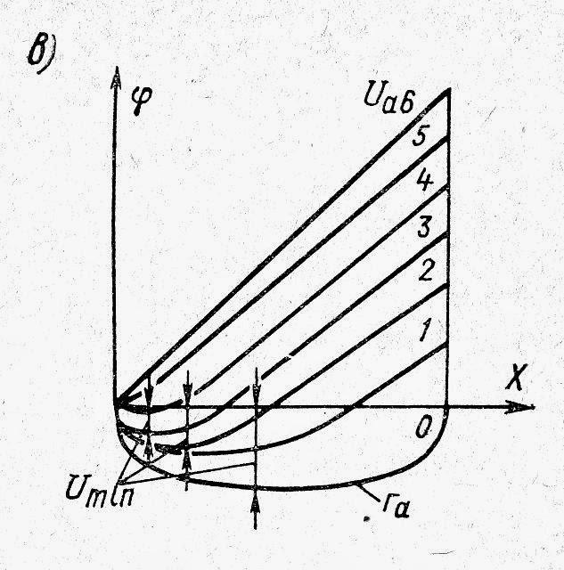 Распределение потенциалов в диоде при различных значениях анодного напряжения
