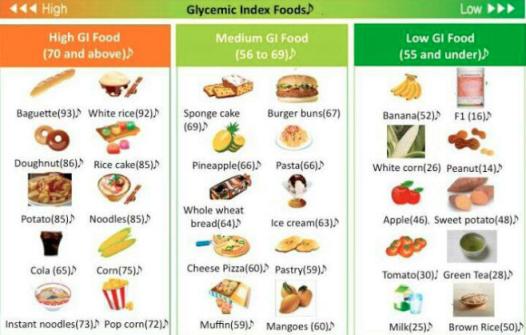 Carta pemakanan GI