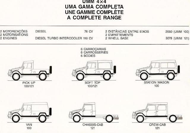 UMM Gama