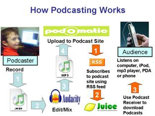 Description of how podcasts work