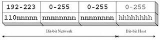 Macam-macam Kelas IP Adress