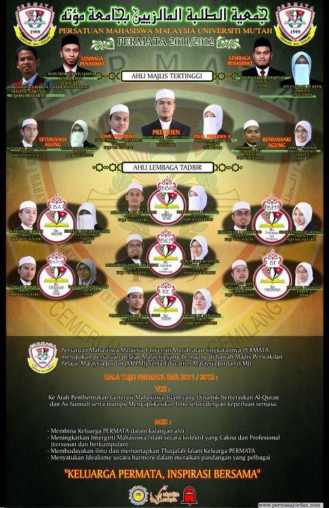 Persatuan Mahasiswa Malaysia Universiti Mu'tah (PERMATA)