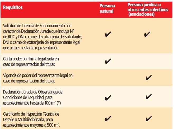 Requisitos para obtener licencia de funcionamiento