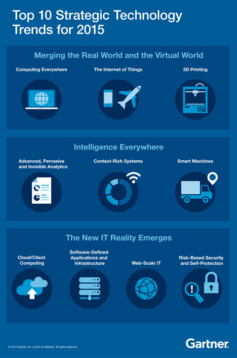 Gartner's top 10 strategy technology trends for 2015