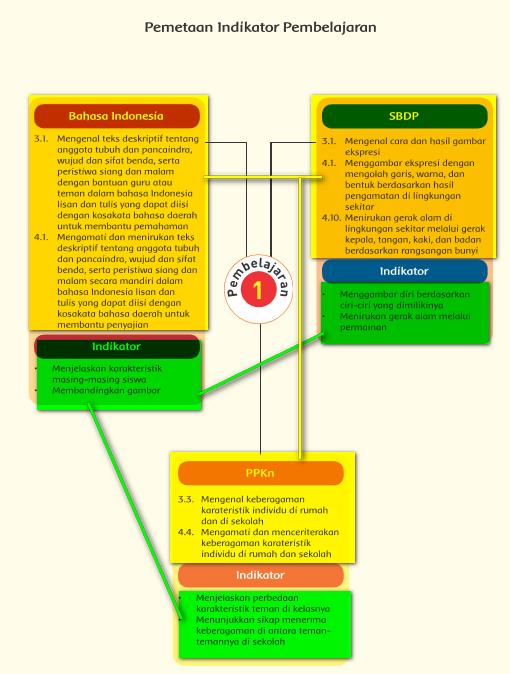 Cara Membuat RPP Kurikulum 2013 dengan mudah