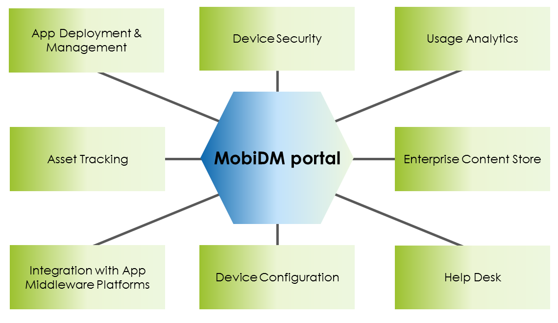secure mobile device management deployment Faq faq free trial and technology partners to leverage information on the mobile deployment from provides advanced device management, security.