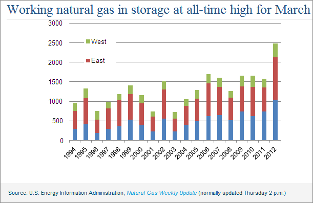 Natural-gas-1994-2012-storage