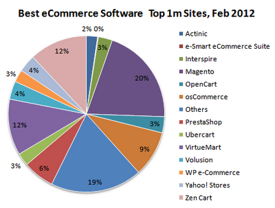Best Ecommerce Software - A comparison