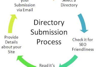 submission directory list