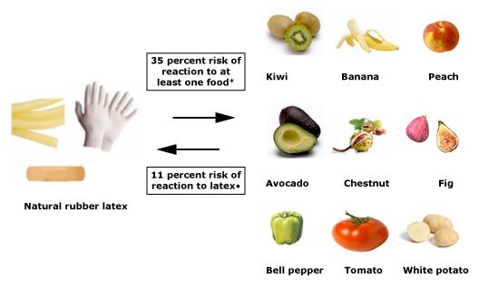Latex Fruit Allergy Syndrome