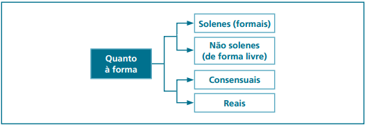 contrato solene não solene consensuais reais
