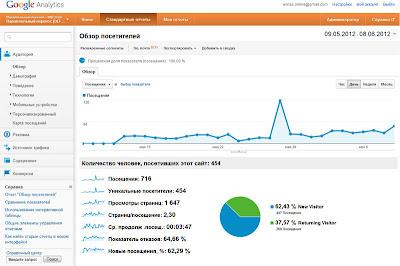 мониторинг трафика (посещаемости) сайта средствами Google Analytics