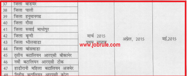 Rajasthan Police Bikaner District Constable (GD & Driver) Recruitment Examination (1/6/2014) Result Published
