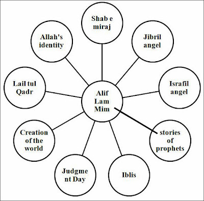 Alif Lam Mim relationship diagram: connection with the stories of Quran