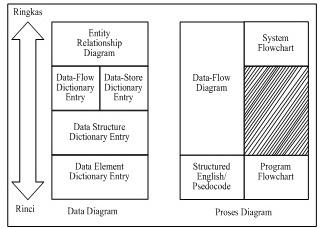 Diagram sadt a journey of septiana untuk menggambarkan dua hal tersebut digunakan diagram yang berbeda yaitu 1 diagram data 2 diagram kegiatan gambar 26 ccuart Gallery