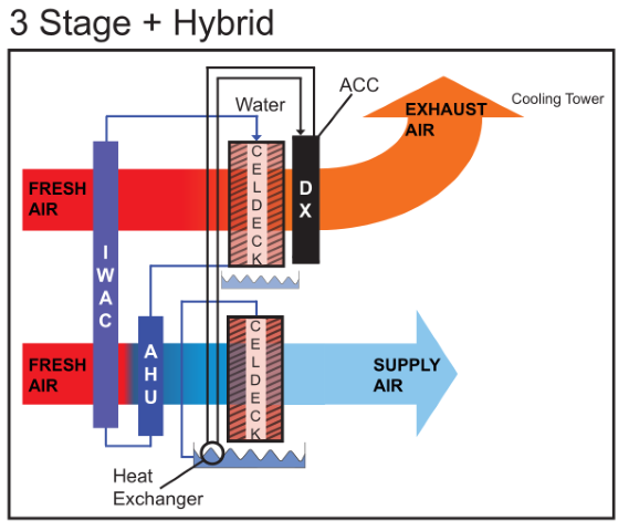 What Is Three Stage Evaporative Cooling