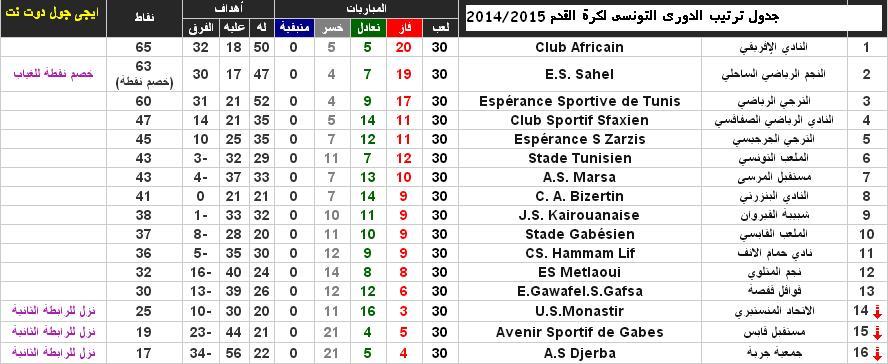 جدول ترتيب الرابطة التونسية المحترفة الأولى لكرة القدم 2014/2015