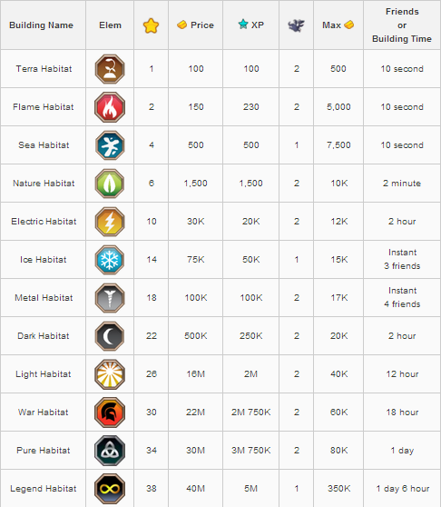 As You Can Tell From The Chart Flame Sea Ice Nature Metal Dark And Of Course Legendary Have Decent Gold Caps To Earn Plenty Will Want