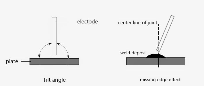 how to minimize weld defects by the improvement in