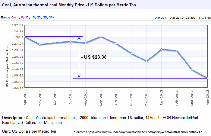 Australian Thermal Coal Monthly Price