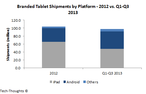 Branded Tablet Shipments by Platform