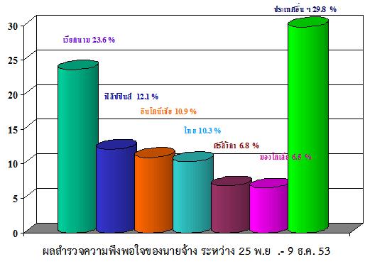 โอกาสของแรงงานไทย