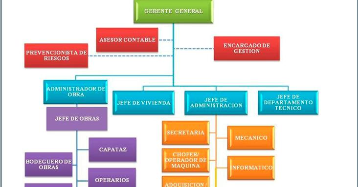 Construyendo una ciudad con fenix cargos de la empresa for Construccion empresa