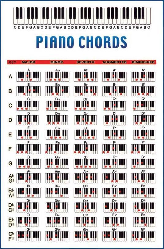 I Told You Piano Keyboard Organ Chord