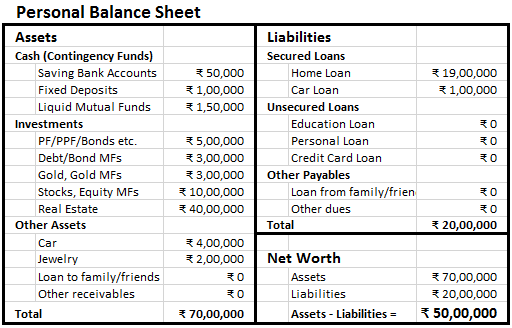 example of personal balance sheet and income statement