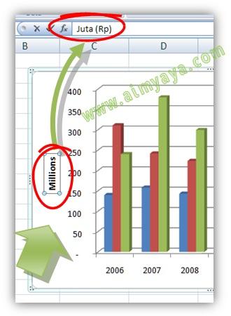 Gambar: Merubah skala Axis Grafik/Chart di Microsoft Excel. Langkah 3 : Merubah label millions menjadi Juta Rp