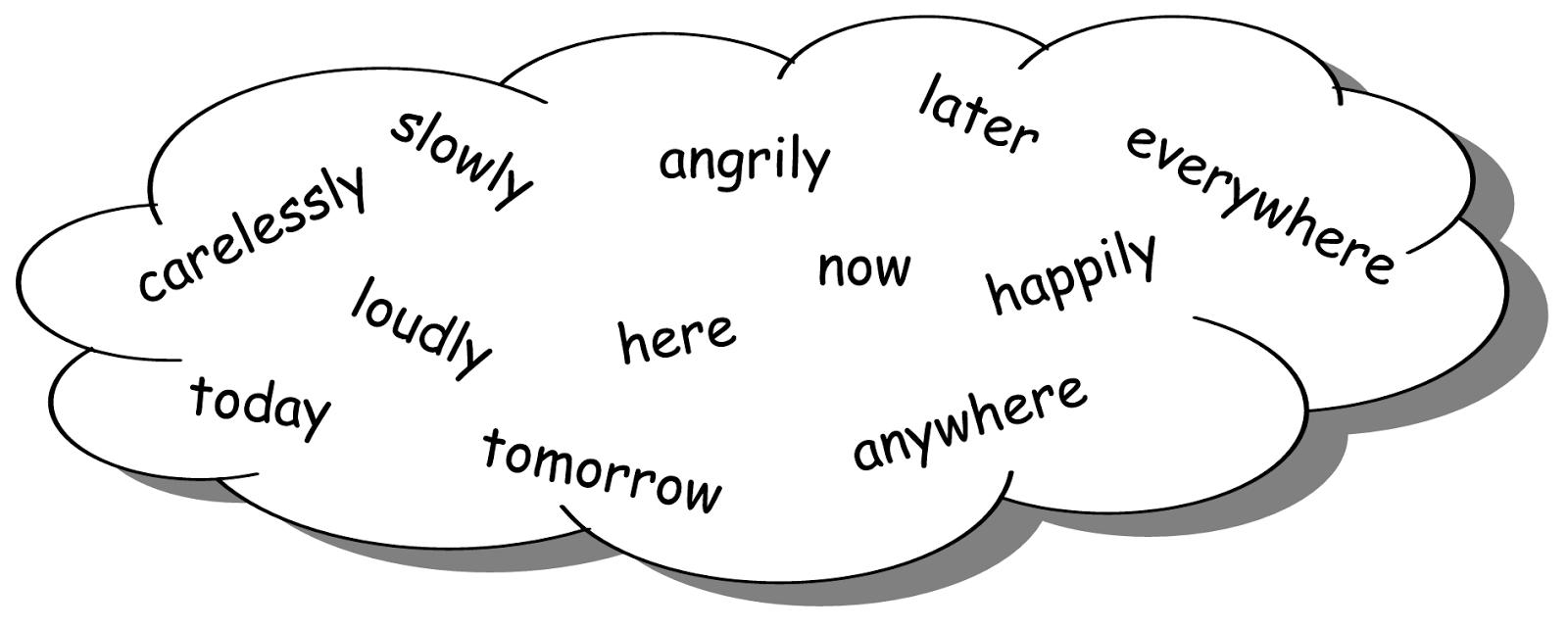 List of Adverbs For Kids List of Common Adverbs