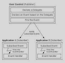 برمجة متقدمة سي شارب الأحداث C# - Events