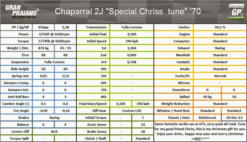 chaparral j special chriss tune