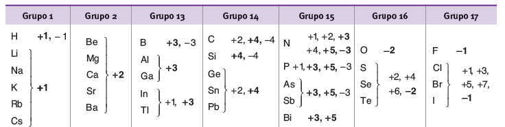 Ejemplo numero de oxidacion segun grupos