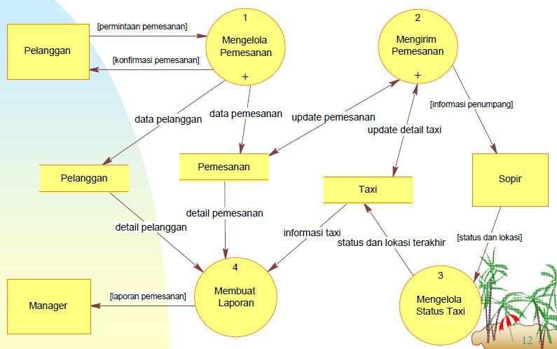 Penjelasan dfd dan studi kasus analisa perancangan sistem informasi dfd level 1 ccuart Images
