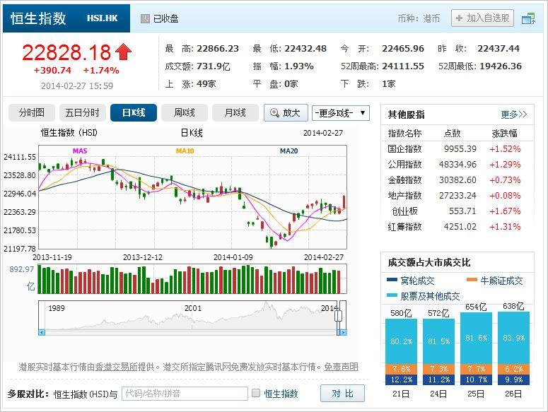 中国株コバンザメ投資 香港ハンセン指数20140227
