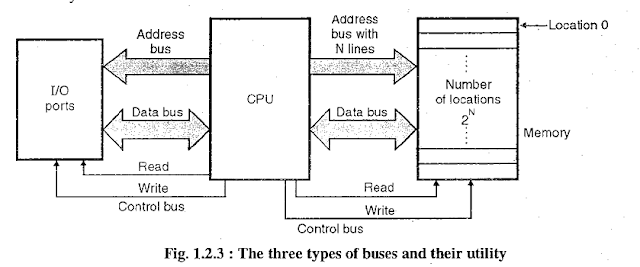 difference between address bus vs data bus of 8085